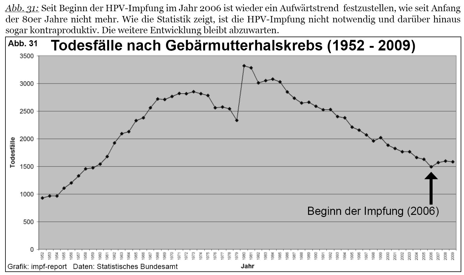 hpv impfung risiko