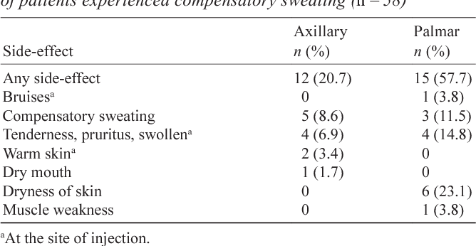 botuline toxine b prevention of helminth infestation
