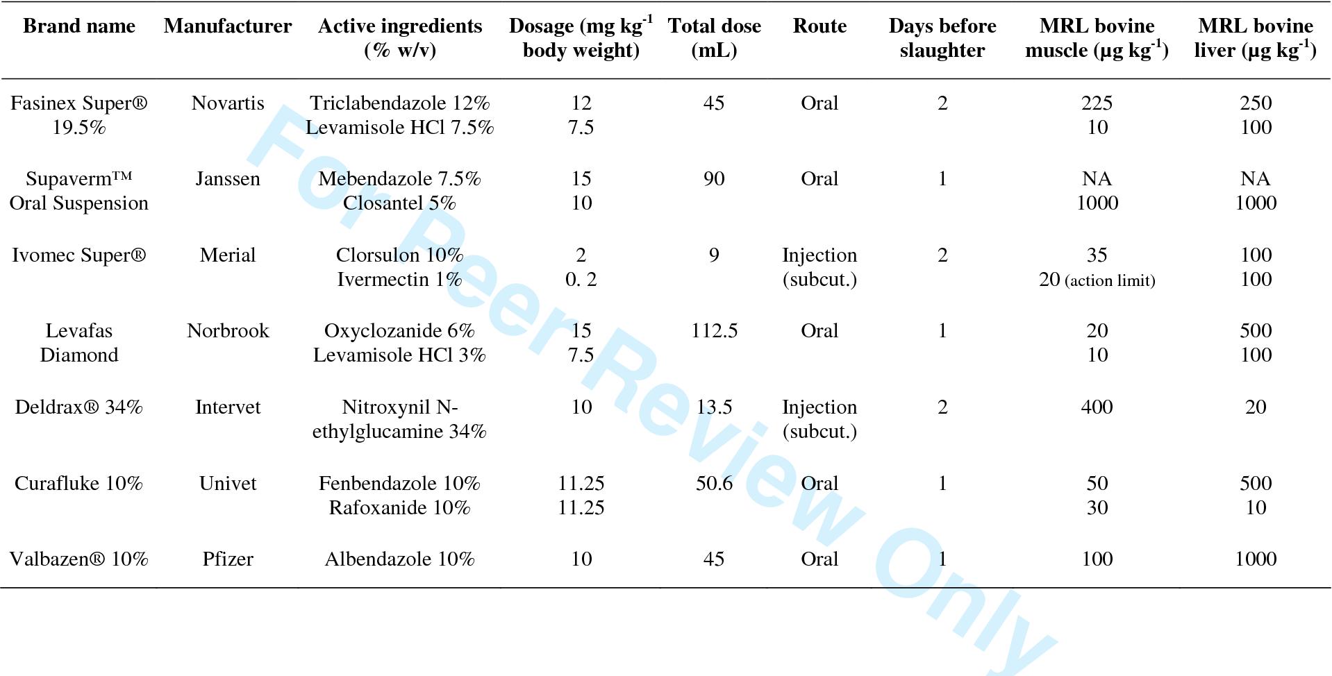 anthelmintic drug residues