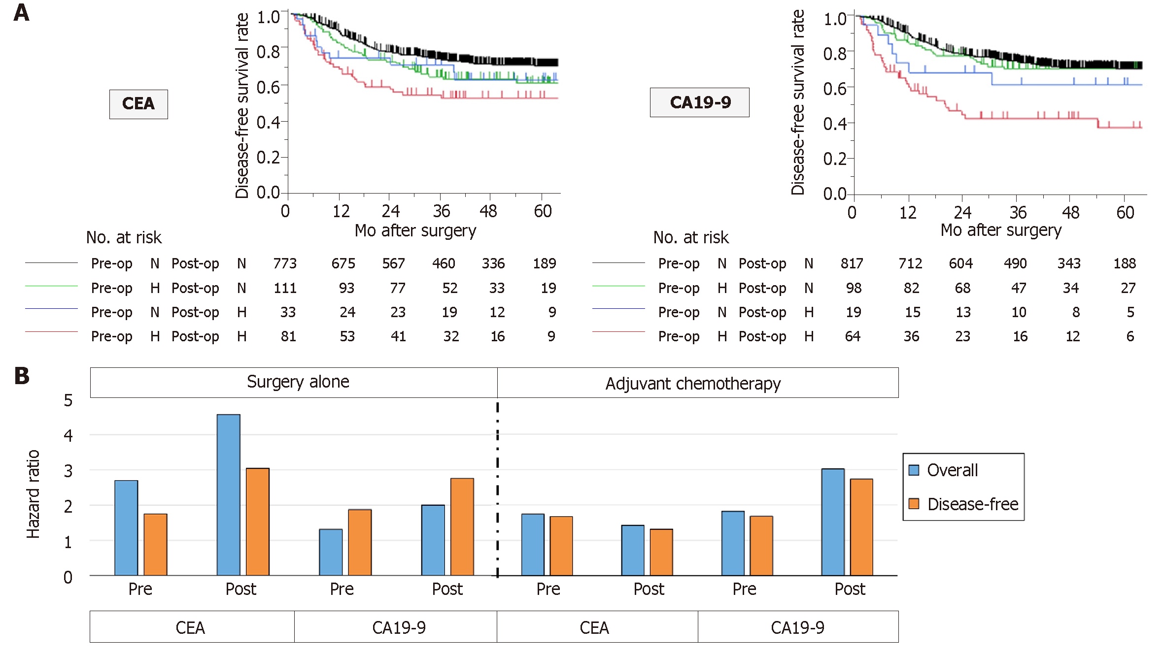 Profil oncologie (markeri tumorali) | Synevo