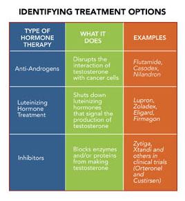 cancer medication hormonal