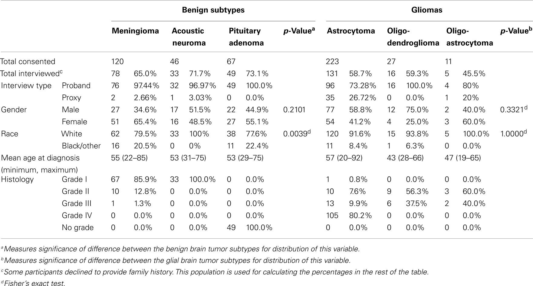 benign cancer subtypes