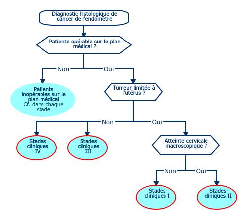 cancer du col uterin oncologik cancerul de col uterin tratament