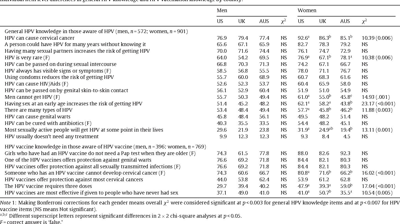 papillomavirus transmission preservatif