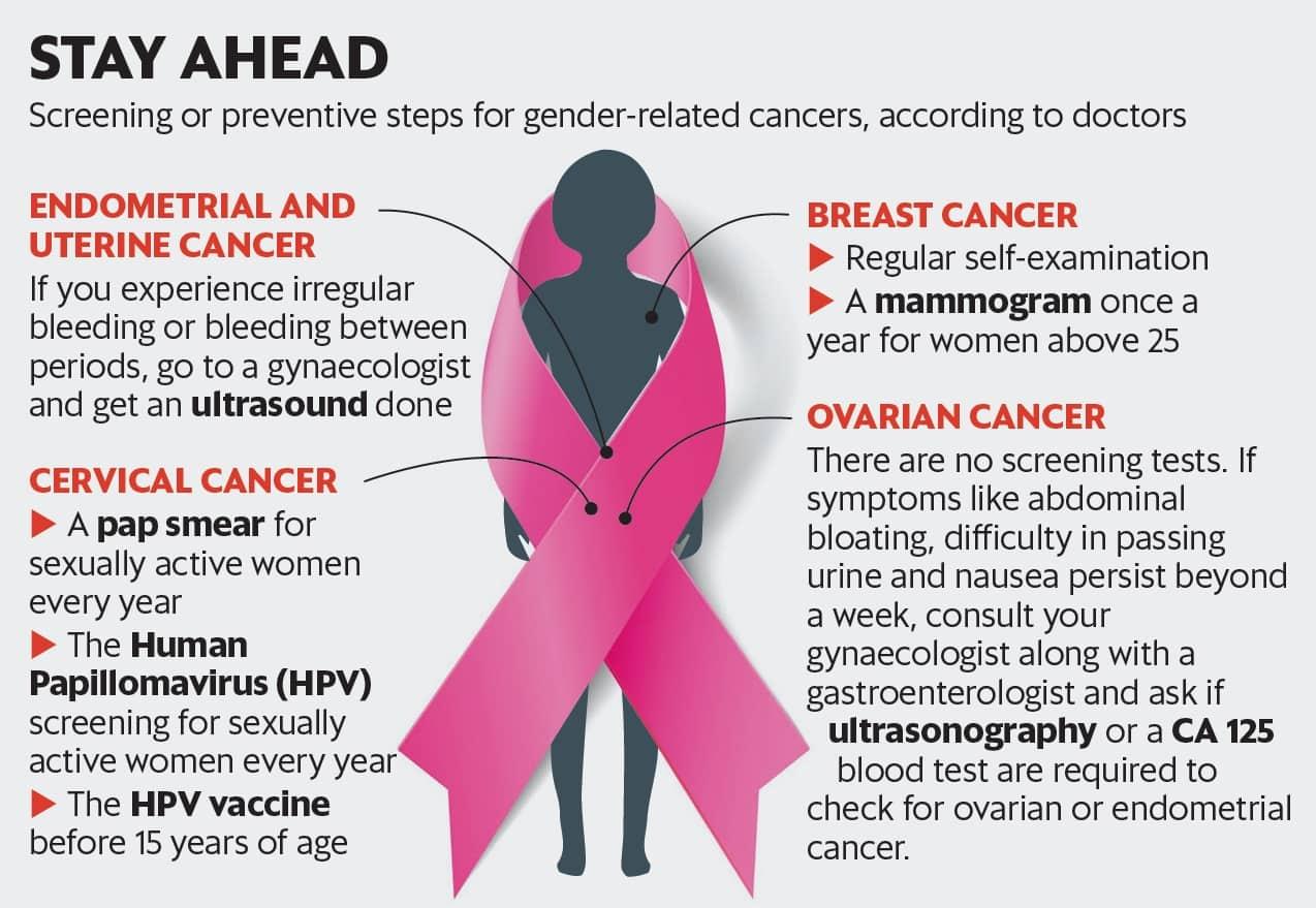 de românce, răpuse în fiecare an de cancerul ovarian | Romania Libera