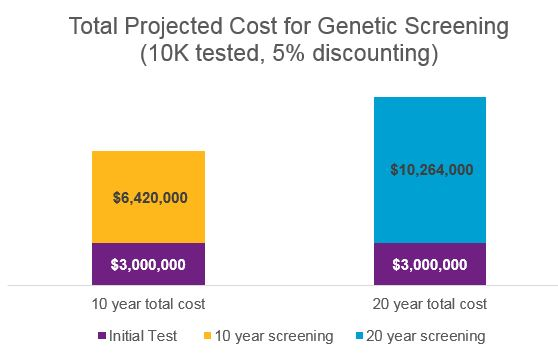 cancer genetic testing cost
