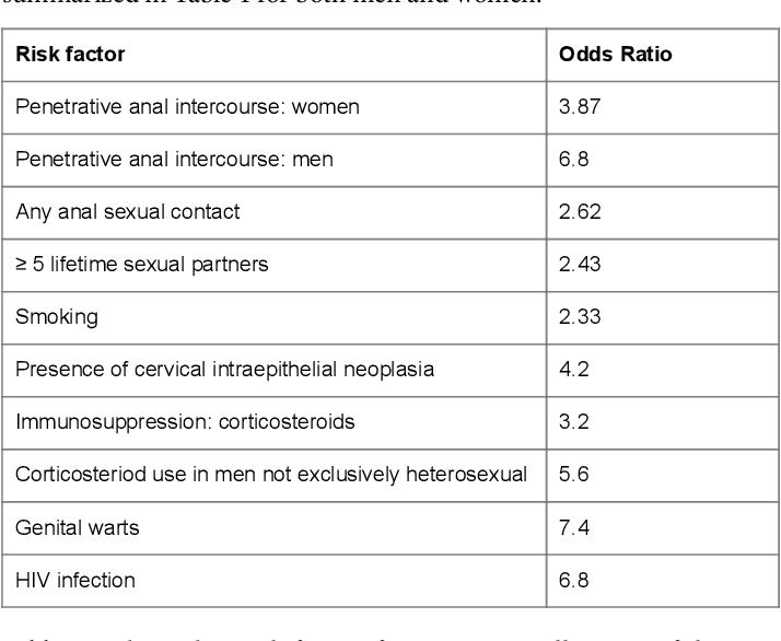 breast cancer and human papillomavirus hpv life cycle