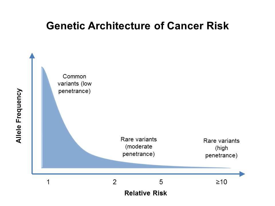 familial cancer and genes