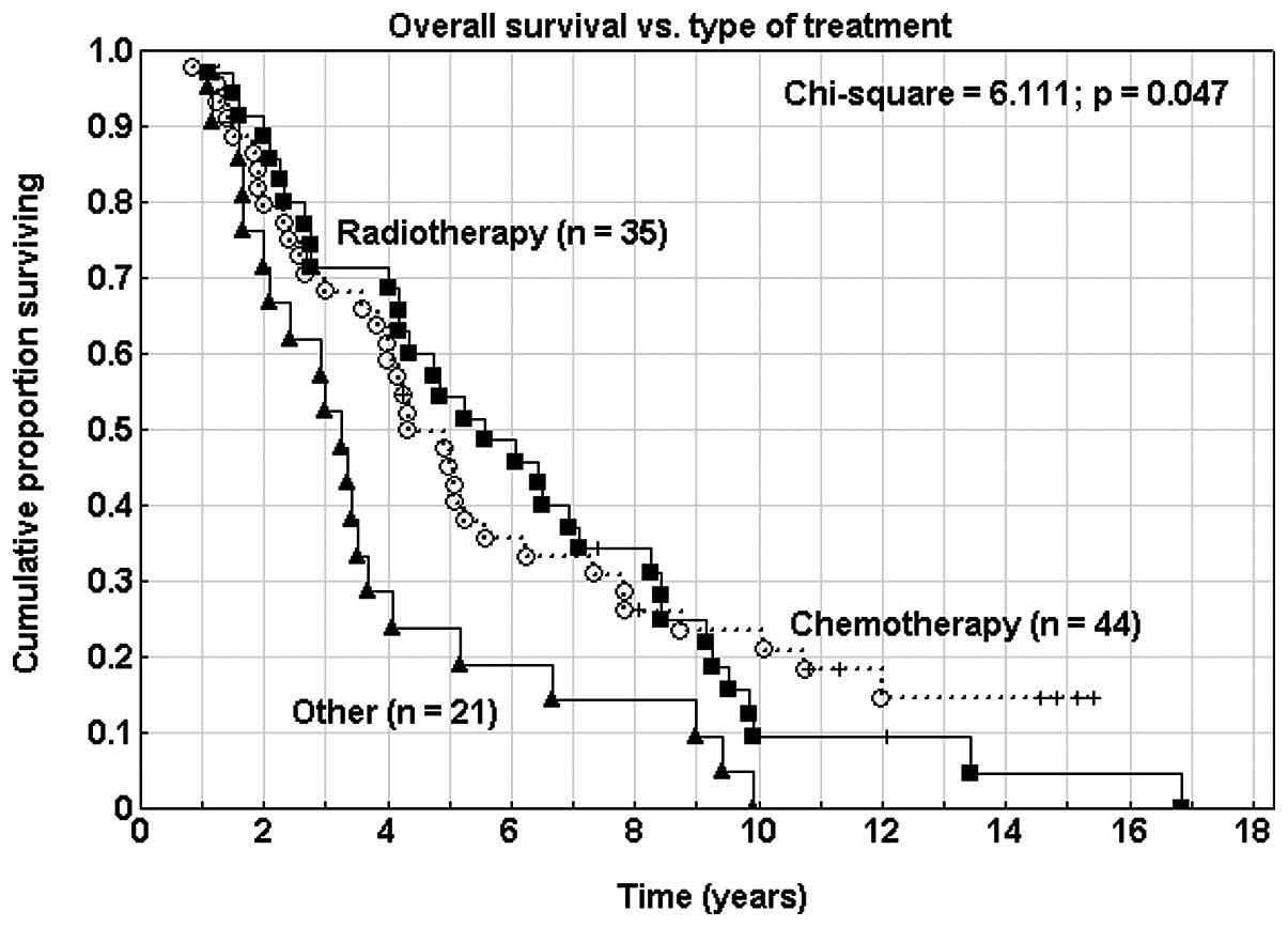 endometrial cancer chemotherapy benign cancer risks