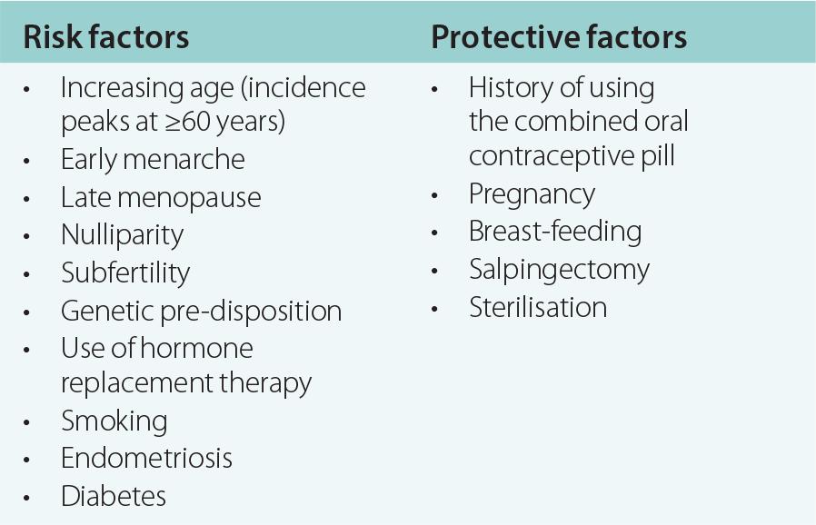 endometrial cancer protective factors papiloma virus bucal tratamiento