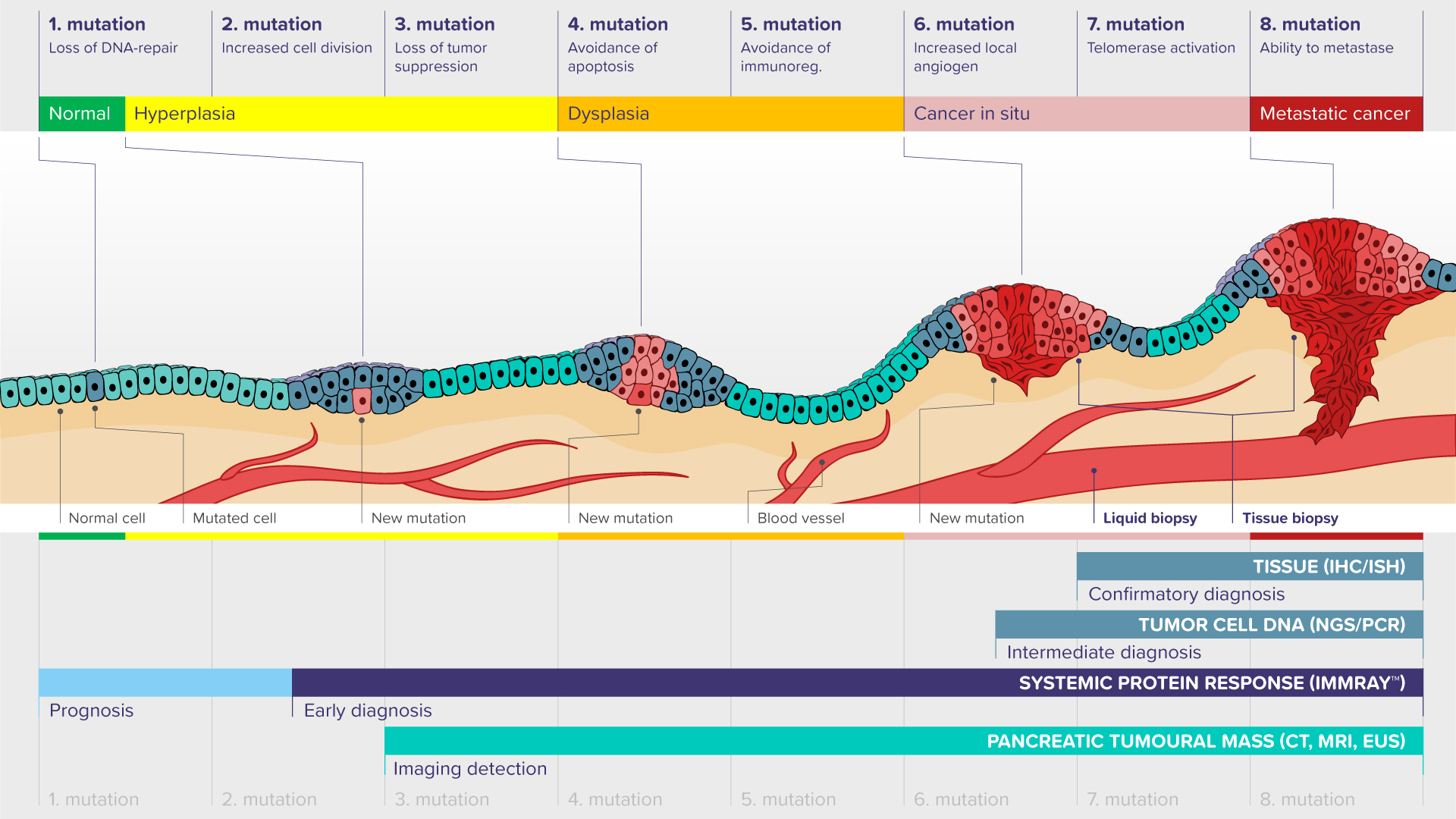 pancreatic cancer detection ovarian cancer young age
