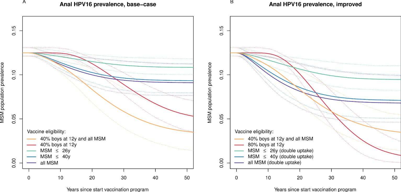 gardasil vaccine effectiveness