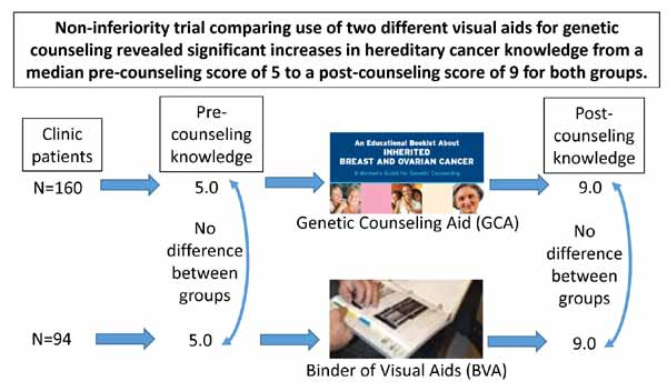 cancer genetic counseling