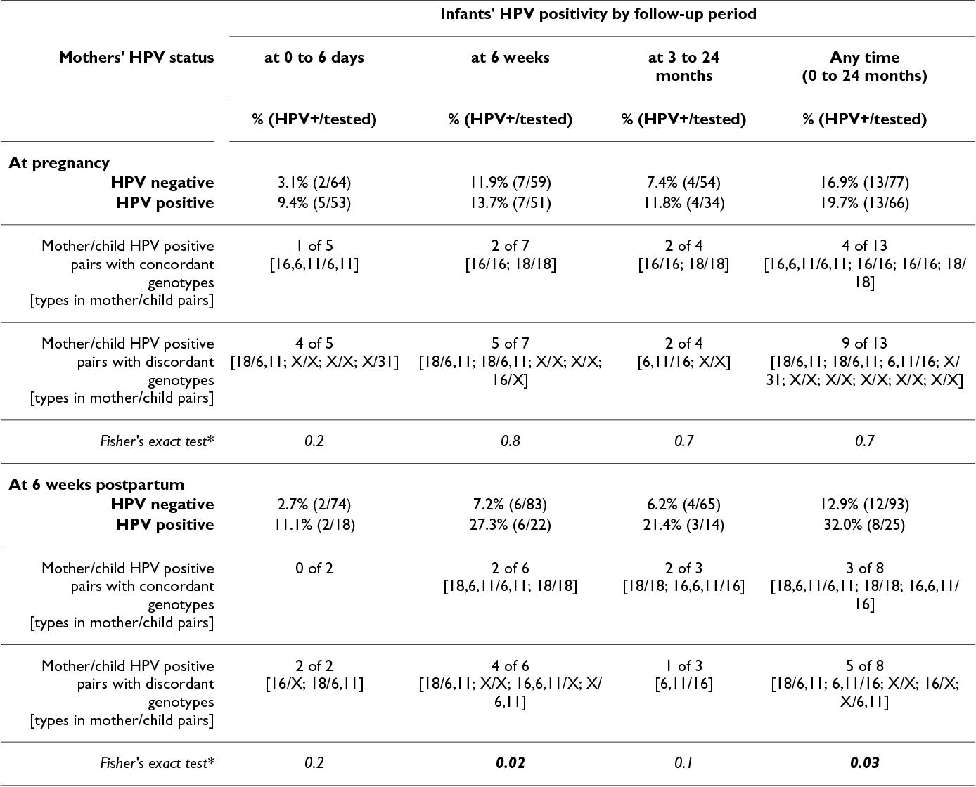 Transmiterea materno-fetală a infecţiei HPV