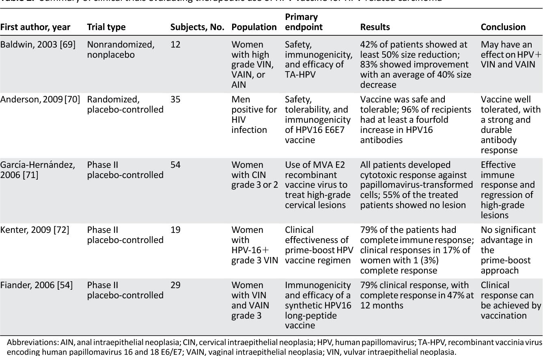 human papillomavirus prevention and treatment papillomavirus and cancer