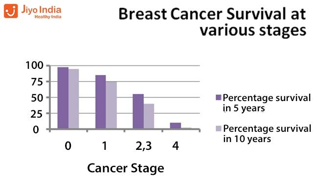 metastatic cancer cure rate hpv virus folgen