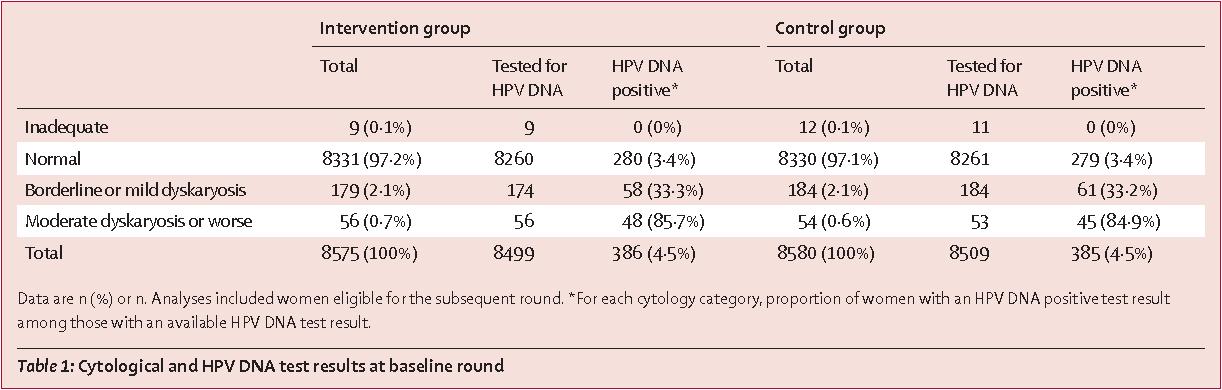 papillomavirus dna test