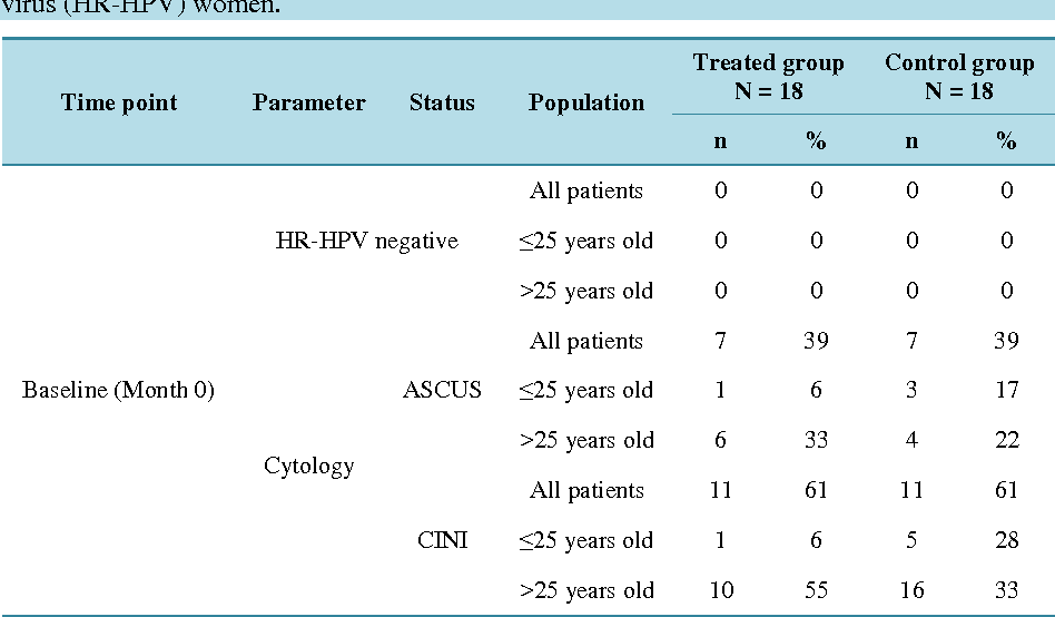 papillomavirus hpv 16 traitement hpv infection and cervical disease a review