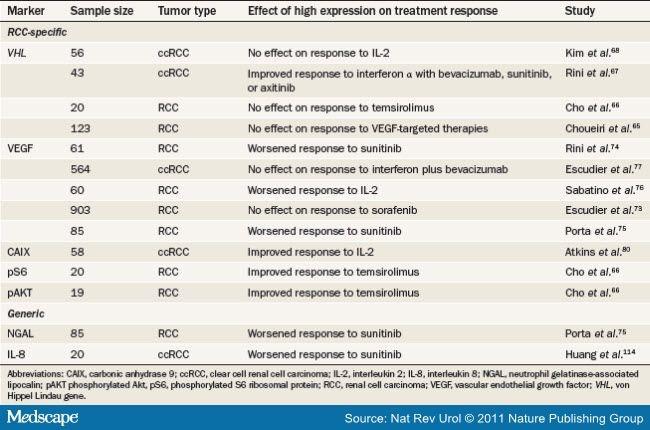 renal cancer biomarker